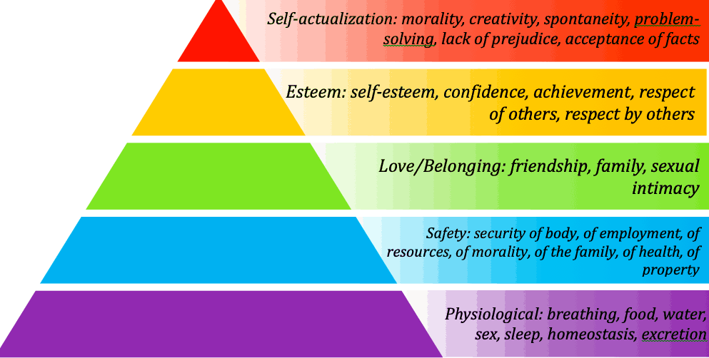 Maslow's Hierarchy Of Needs - self-actualization examples